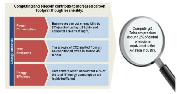Impact of ICT devices on carbon footprint