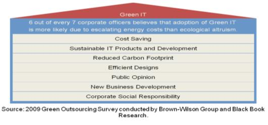Drivers of Green IT