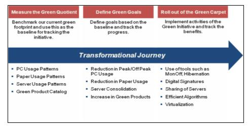 Implementation Blue Print for Green IT